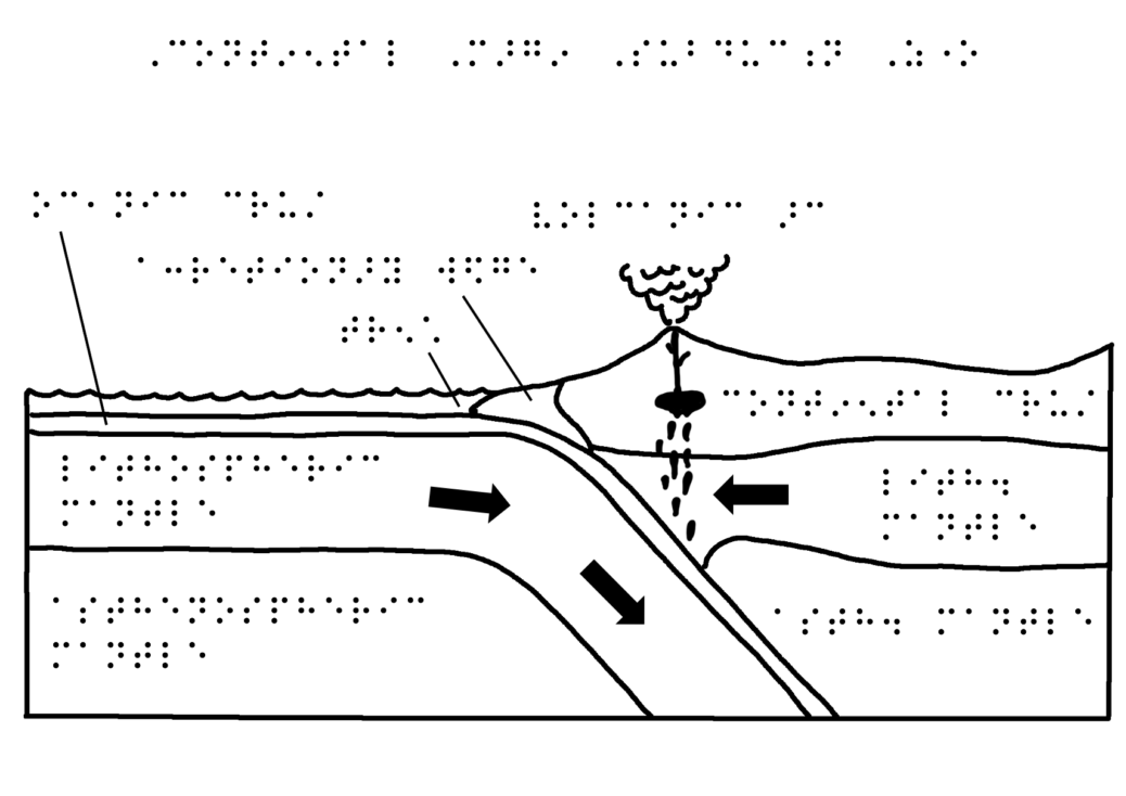 Raised-relief image of a plate subduction zone with Braille descriptions
